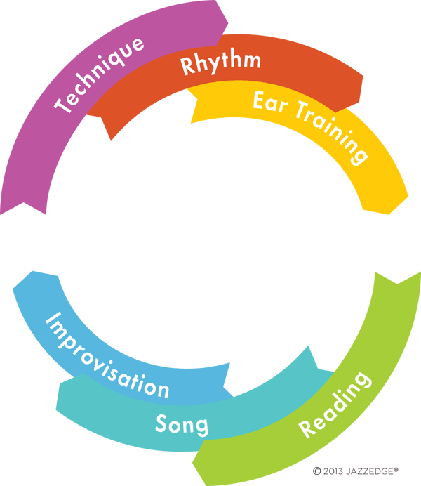 6 Steps of Music Training